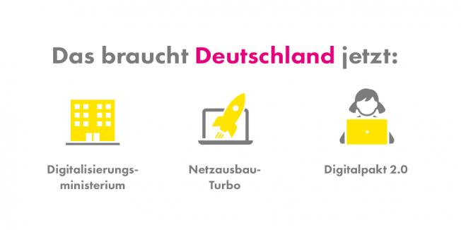 Digitalisierungsmonitor 2019, Digitalministerium, Netzausbau-Turbo, Netzausbau, Digitalpakt 2.0, Bildung, Mobilität, Deutschland, Internet, Netzpolitik