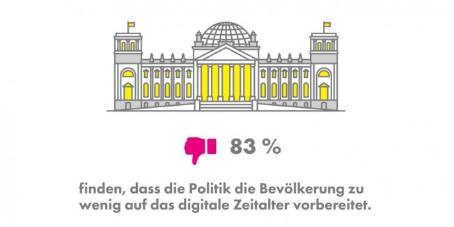 Digitalisierungsmonitor 2019, Digitalisierung, Internet, Bundesregierung, Netz, FDP, Freie Demokraten, Politik