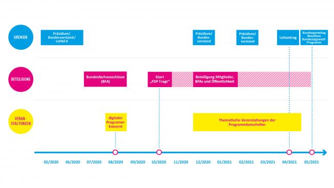 Programmprozess der FDP